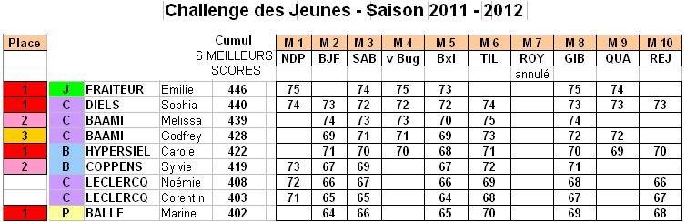 Challenge des Jeunes 2011-2012 : classement final ! dans 1) Quoi de neuf ? CDJ_2011_2012_cumul_6_meilleurs_scores